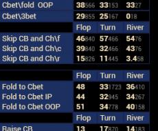 Cbet [3bp] - tied to Hands